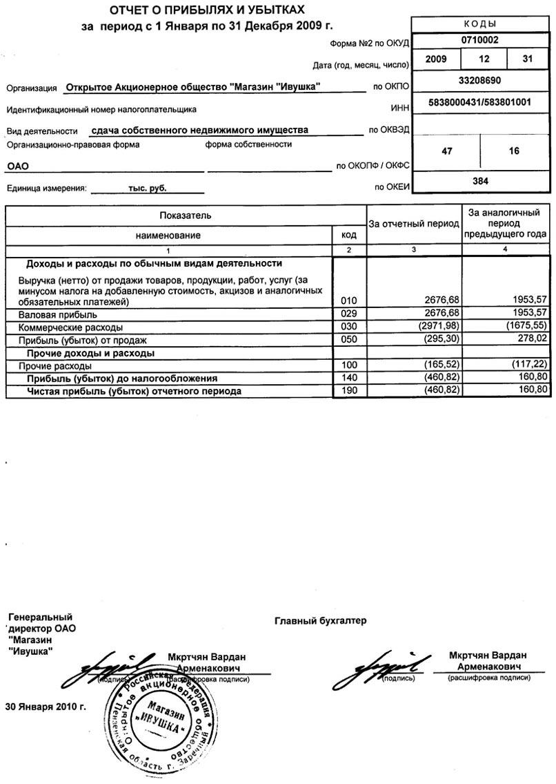 Отчет О Прибылях И Убытках 2012 Образец Заполнения